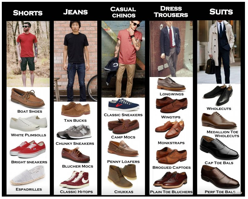 What to Wear Shoes